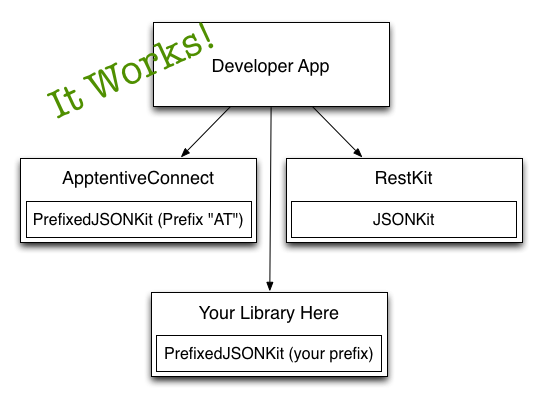 Working Build Configuration