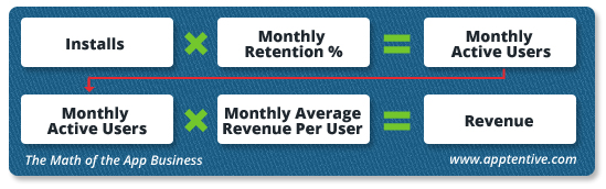 The formula for revenue: Monthly Active Users = Installs multiplied by Monthly Retention Percent; Revenue = Monthly Active Users multiplied by Monthly Average Revenue per User (MRPU)