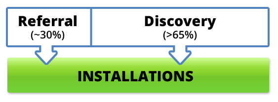 Discovery accounts for more than 65% of installations. Referral accounts for approximately 30% of installations.