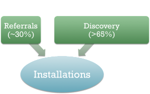 """Referrals account for approximately 30% of app installations; """"Disovery"""" accounts for more than 65% of app installations"""