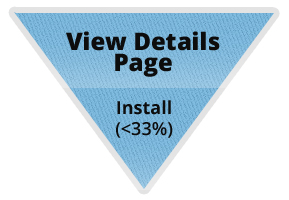 Less than 33% of people who view the details page actually install the app.