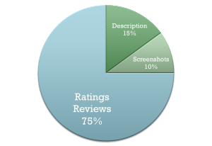 The shares of influence on an app store page are 75% for ratings and reviews, about 15% for app description, and 10% screenshots