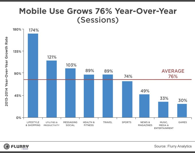 Rapid growth of mobile app usage