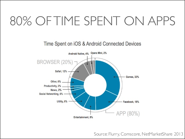 Time spent in mobile apps 2013