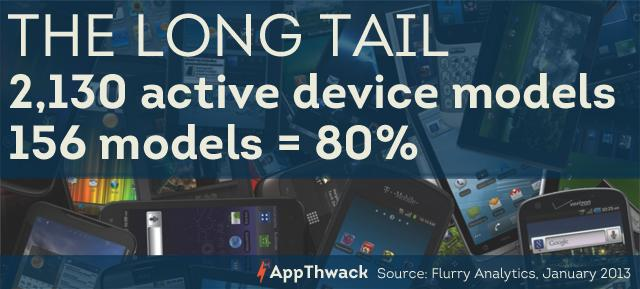 Thousands of active device models