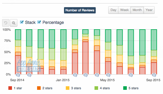 App Store ratings and reviews over time