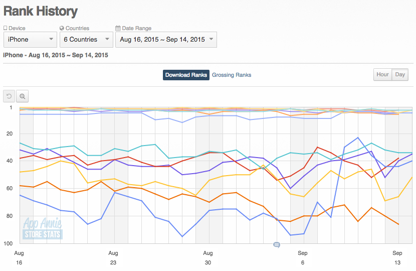 App Rankings by Region and category