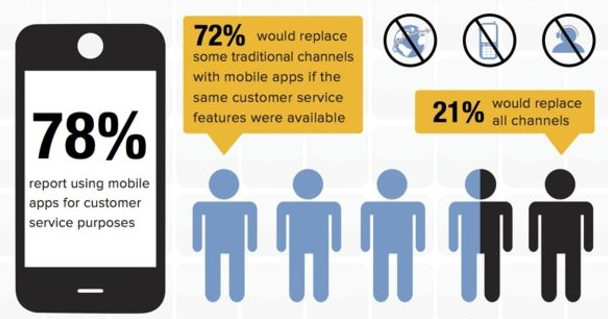Mobile customer service preferences