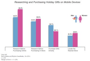 How U.S. consumers intend to use mobile apps in their 2014 holiday shopping
