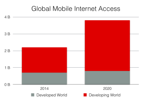 Growth of the mobile internet. Data from GSMA Intelligence.