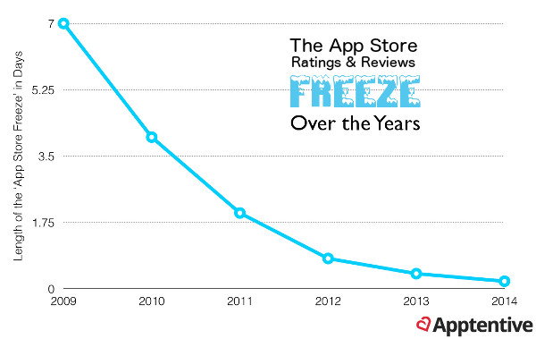 Dwindling duration of the infamous 'App Store Freeze'