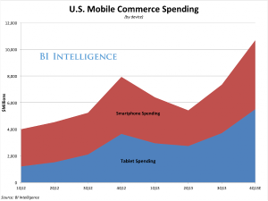 Seasonality of the app marketplace: Mobile commerce peaks in the Q4 holiday season.