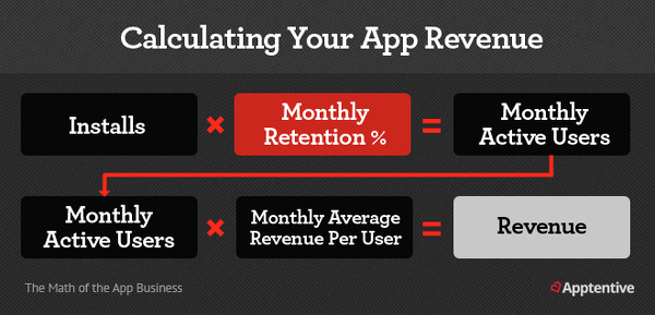 Formula For Calculating Your App Revenue
