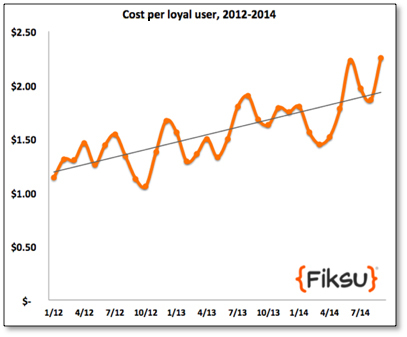 Cost Per Loyal User, 2012-2014