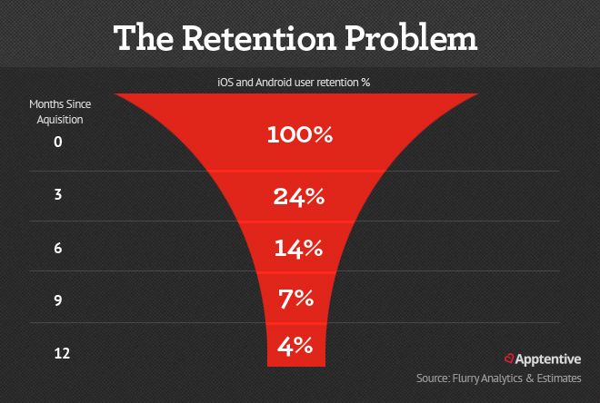 The Retention Problem for mobile apps