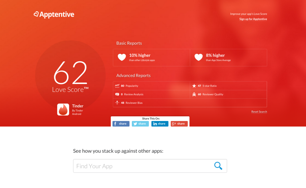 The Tinder Love Score Results show the fruit of Tinder's high engagement rates