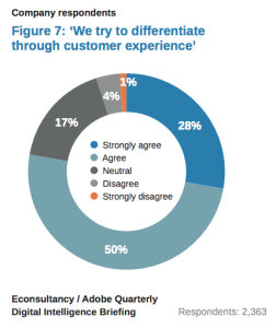 Customer experience as a differentiator