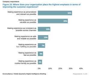 Drivers of customer experience investments