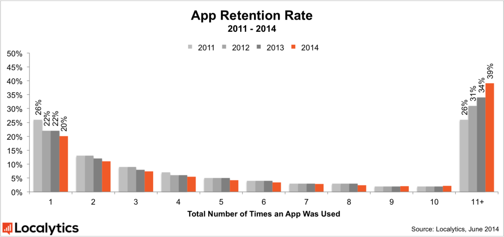 App Retention Rate 2011-2014