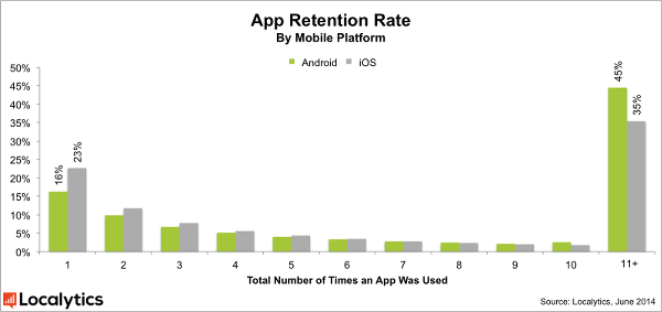App Retention Rate by Platform