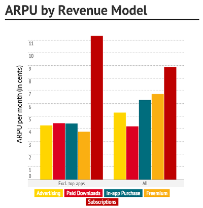 Mobile app average revenue per user chart