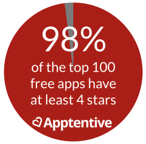 App Store Ratings for Free Apps