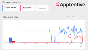 Search interest over time for mobile surveys and app surveys