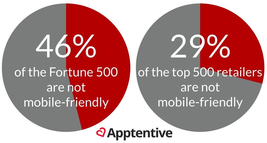 46% of the Fortune 500 and 29% of the top 500 retail sites not mobile-friendly