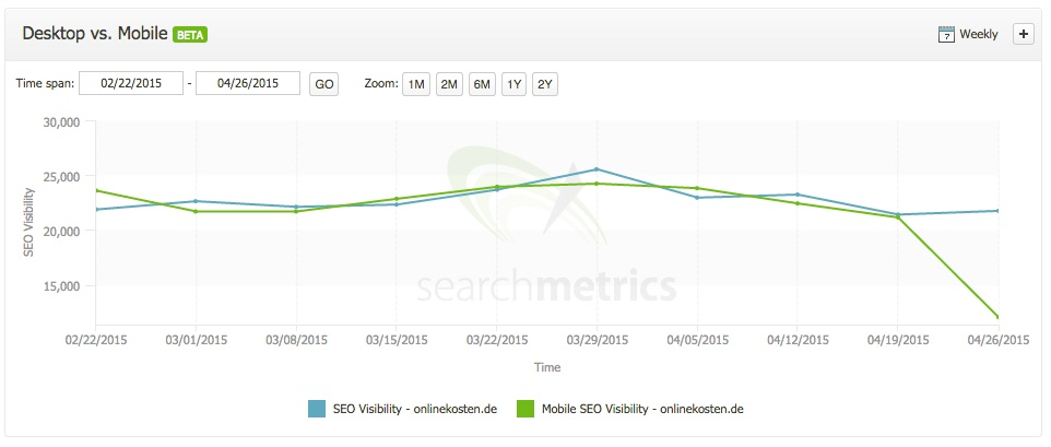 Mobile SEO visibility before and after Mobilegeddon