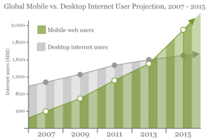 Mobile web consumption vs. desktop web consumption