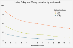 Retention for mobile MMO games by start month