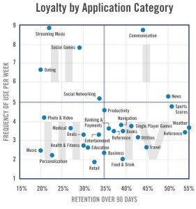 Mobile app loyalty and retention by category
