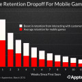 mobile game retention rates