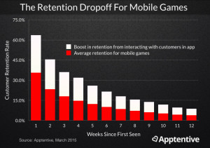 Retention for mobile games