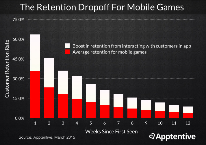 Mobile game retention