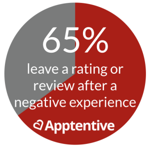 The Psychology of Ratings & Negative Customer Experiences