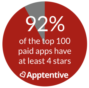 App Store Ratings for Paid Apps