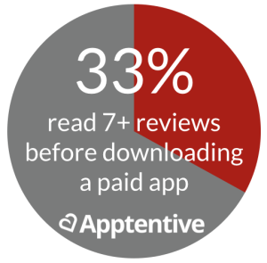 Importance of App Store Reviews for Paid Apps
