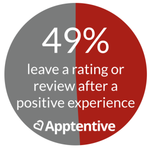 The Negative Bias of App Store Ratings and Reviews