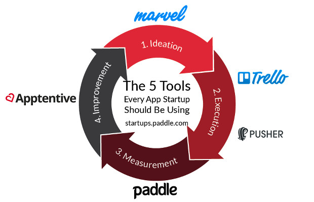 Mobile app startup tools