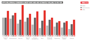 Millennials and willingness to pay for an app