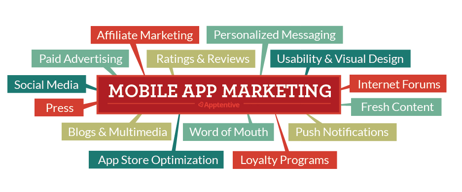 App Marketing Channels of 2015