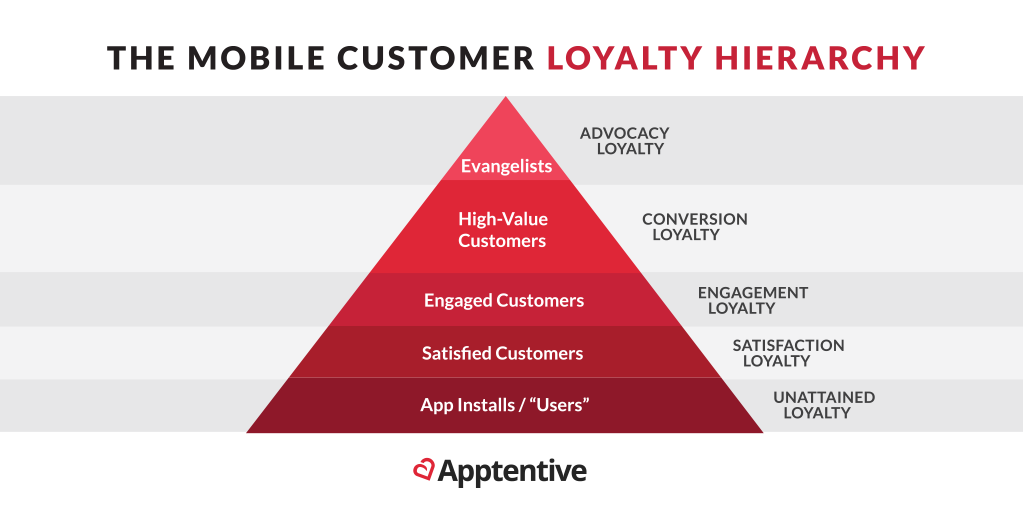 The Mobile Customer Loyalty Hierarchy