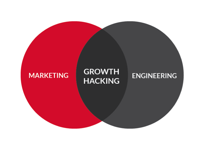 Mobile app growth hacking
