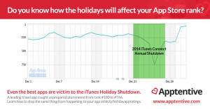 The affect of the App Store Holiday Shutdown on Rankings