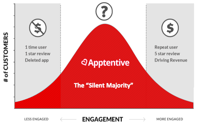 Mobile App Customer Engagement curve