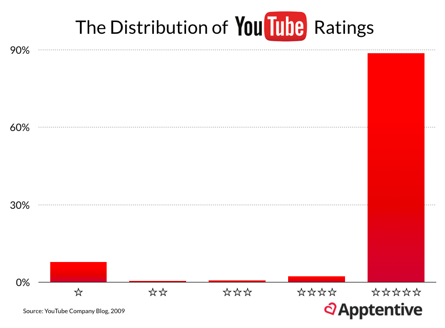 The distribution of star ratings on YouTube