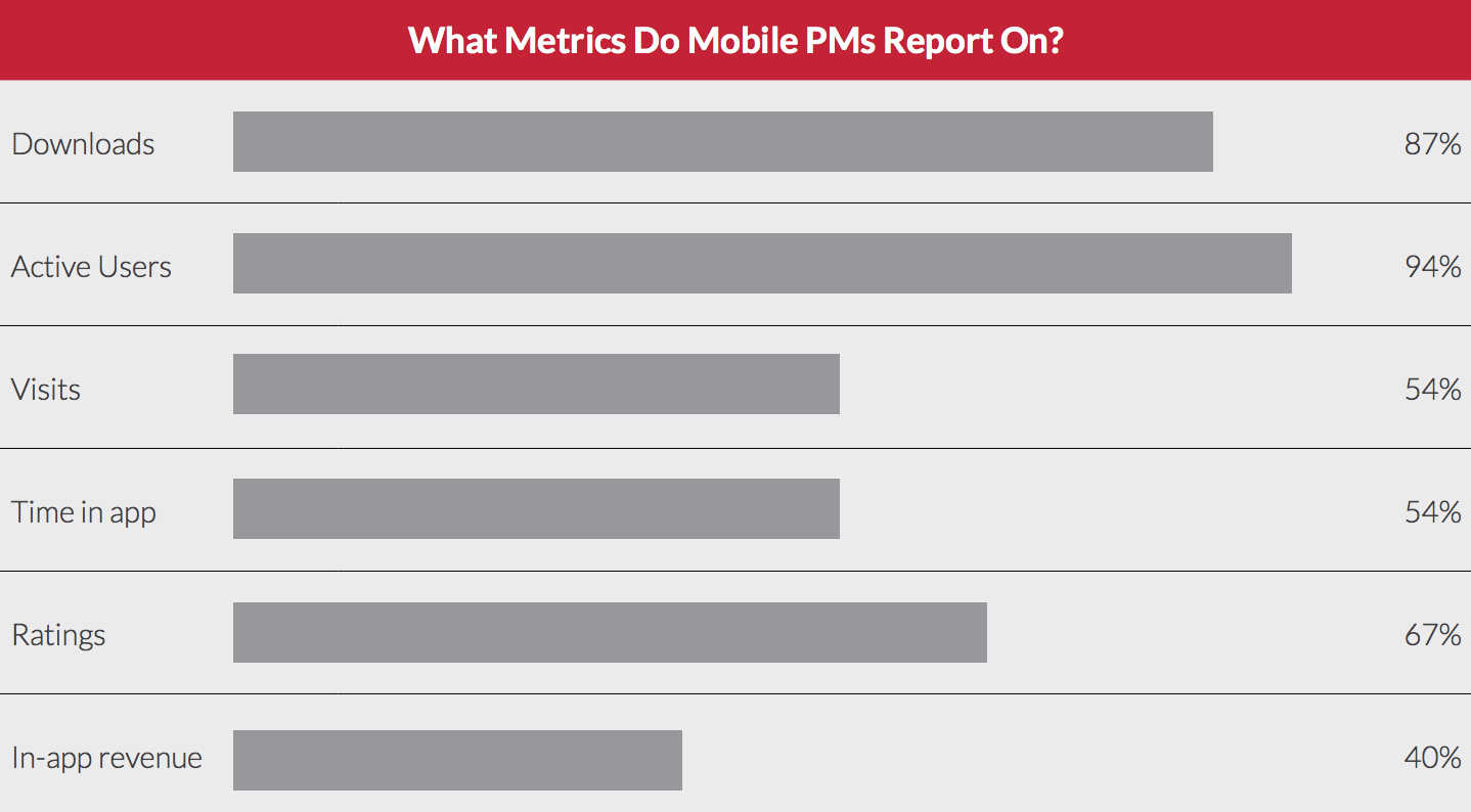 The metrics that matter most to mobile product managers