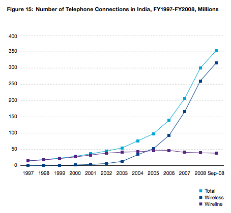 Number of wireless and wireline telephone connections in India