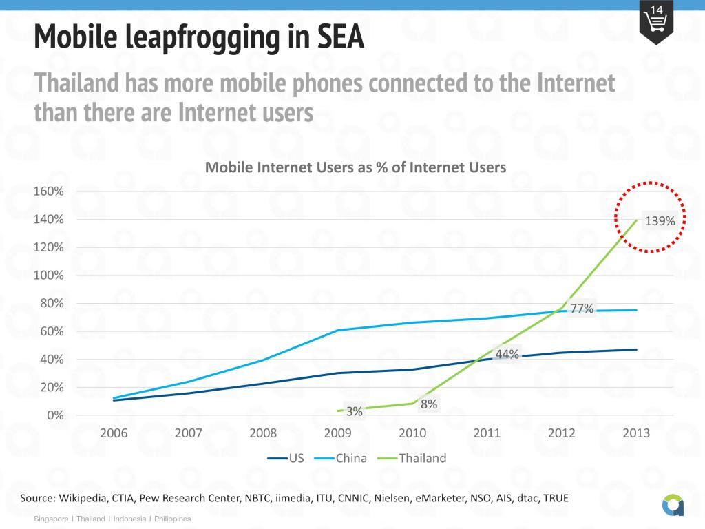 Mobile leapfrogging in China and Thailand